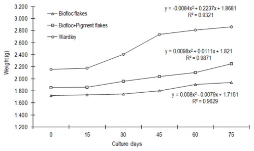 Grow tendency curve of fishes' weight with three experimental diets