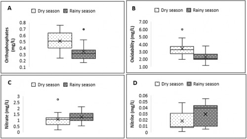 Boxplots showing the seasonal distribution of orthophosphate (A), oxidability (B), nitrate (C) and nitrite (D) in the wells studied in Tiko