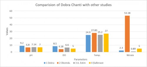 Showing comparison of Dobra Chanti with other studies by