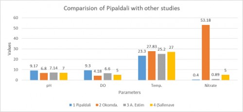 Showing comparison of Pipaldali with other studies by