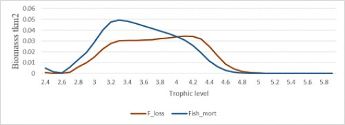 Fishing loss rate and the fishing mortality, the two important indices that describe the effects of fisheries on the ecosystem