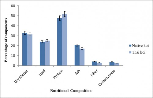 Comparison on nutritional composition of native and cultured Thai Koi in dry matter basis