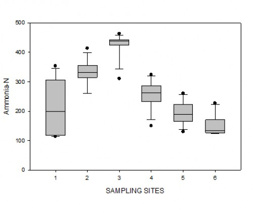 Box plot for variation in Ammonia-N (μgl<sup>-1</sup>) values in Sasala Stream during the sampling period (March to August 2016)