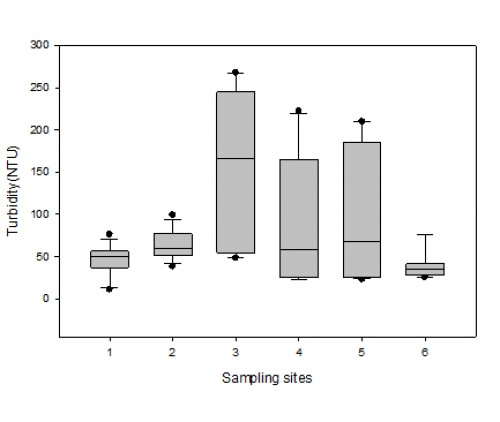 Box plot for variation in turbidity values in Sasala Stream during the sampling period (March to August 2016)