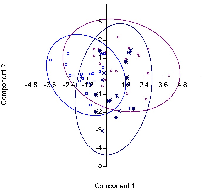 Scatter diagram based on PCA of significant morphometric variables among populations of O. carnaticus (Perungalathur- Blue squares; Pulicat- Violet Circles; Sriperumbudur- Blue Stars; Component 1- 30.04%; Component 2- 19.32%).