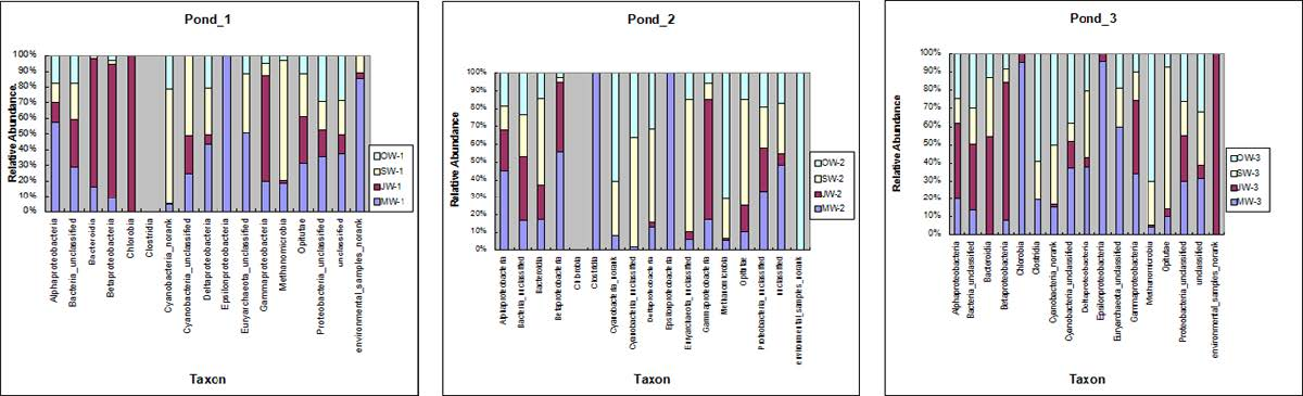 Class Distribution Bar graphs for microbial communities in Ponds 1, 2 and 3 of Yi Xing city, China.