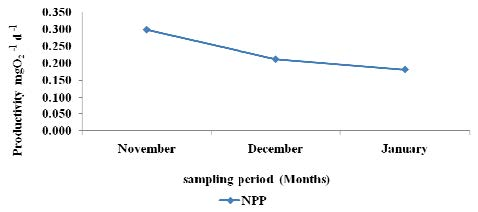 Net primary productivity variations of Kuinet (Chepkongi) Dam recorded during the three sampling month