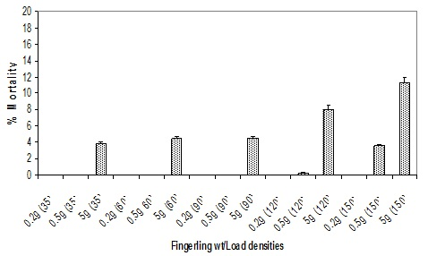 Optimization Of Seed And Broodstock Transport Densities For Improved